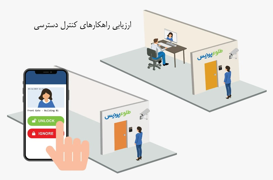 type of access control system