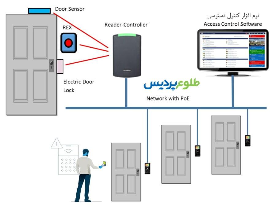 سیستم کنترل دسترسی درب